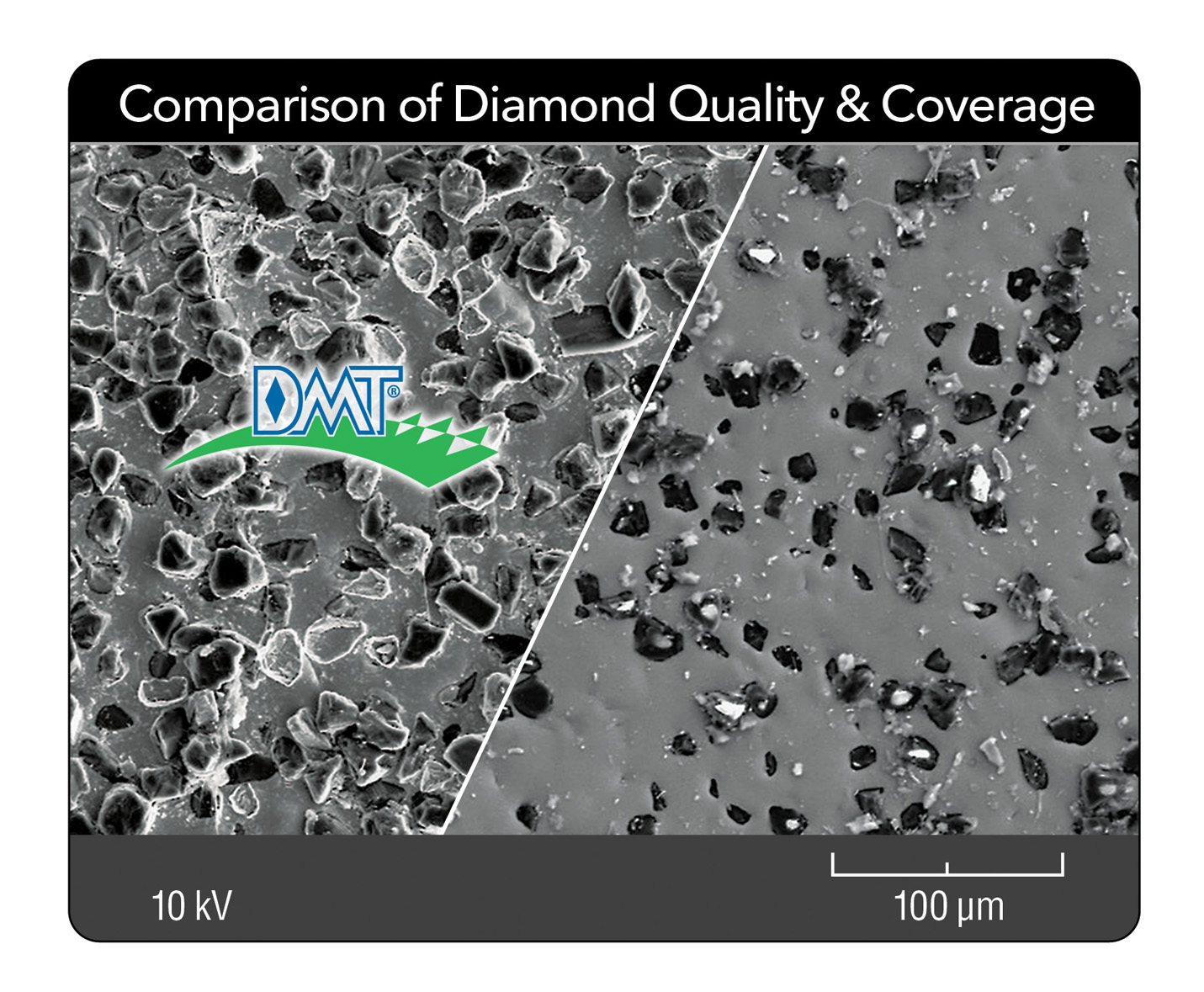 Diamond coverage DMT